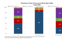 Consumer Credit Sees Positive Growth in August