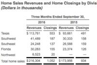 LGI Beats Estimates with $19.5 Million Profit