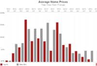 Luxury Housing Market Rebounded at the End of 2015