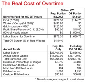 In terms of annual billable hours, paying overtime for productive work costs about the same as regular hours.