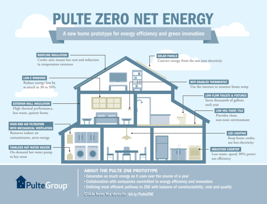 Infographic pulte develops net zero house for northern for Zero energy house plans