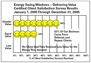 Energy Swing Windows instituted a zero-defect program and has seen customer satisfaction dramatically increase.