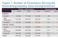 Great Recession Increased Fragmentation in Remodeling Industry