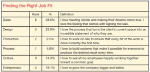 Rank each of the six job classifications in priority order according to how  much you enjoy performing that type of work. The highest-priority job is assigned  the highest value (6), and no two jobs can receive the same ranking.
