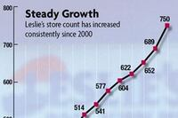 Leslie's to Purchase Shasta Retail