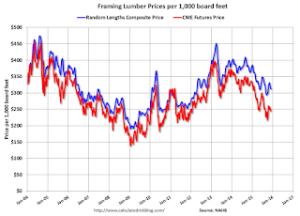 Framing lumber prices, per 1,000 board feet