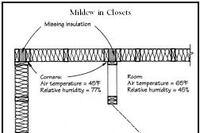 Q&A: Mildew In Closets