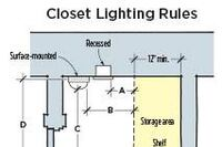 Are LEDs Okay in Closets?