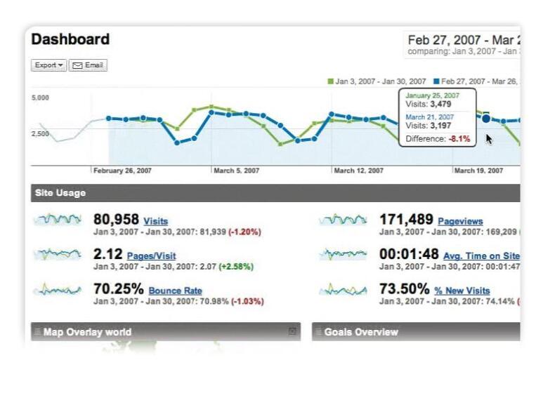 Data Dream: Using Google Analytics to Analyze Your Website