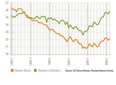 Demand for Rental Housing Rises: Number of renter households (millions); renter share of all households (%) During the decade when homeownership rates soared, the number of renter households fell from almost 36 million in 1994 to less than 33 million in 2004. With the for-sale market now in collapse and challenges in lending, the trend is reversing. Stronger demand for rental units creates an opportunity for remodelers to rehab the aging rental stock with energy upgrades and finer finishes. Nearly half of rental units were built before the 1970s, and only 15% have been built since 1990.