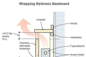 Baseboard Heat Covers