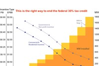 Ending The Solar Tax Credit is Just Bad Policy