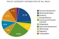 Energy Legislation Tracker Launches