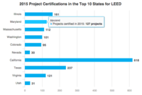 2015's Top States for LEED-Certified Space Per Capita
