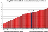Fastest-Growing States for Builders' Jobs