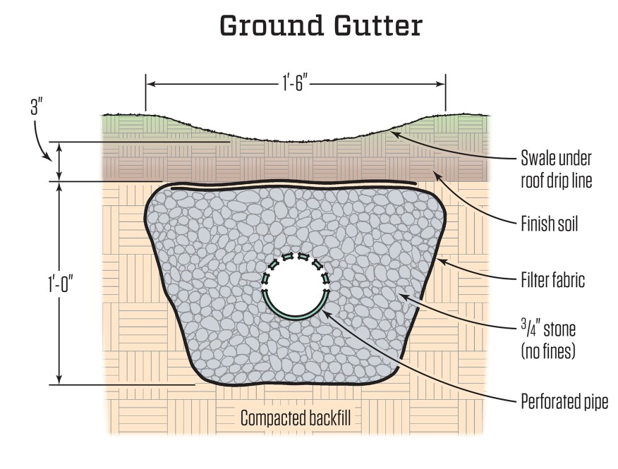 A ground gutter channels water from the perimeter of a house before it can collect and compromise the foundation. A depression or swale sits below the drip line of the roof. Water seeps through filter fabric and crushed stone before entering a pipe that carries it away safely.