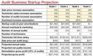 Assumptions for changes to pricing, salaries, number of audits, and overhead (yellow boxes) will change over the startup period. Startup costs are recouped at year 3, but note that the audit business is still in the red in year 4; gross profit is positive only because of remediation work, which assumes 10% conversion at an average job price of $5,000.