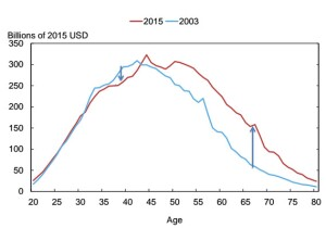 Debt trends over the years show the graying of American debt.