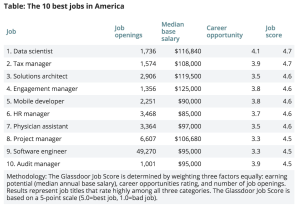 Glassdoor's 10 best jobs in America.