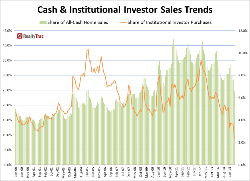 As distressed and cash sales declines, normalized housing transactions represent a larger share of the market.