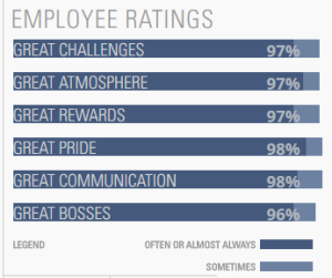 Camden results from Great Place to Work's survey. -Courtesy Great Place To Work