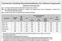 Metal Connectors and Galvanized Coatings