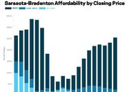 The Shrinking First-Time Buyer Market