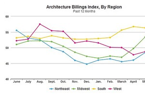 Architecture Billings Index Climbs in June