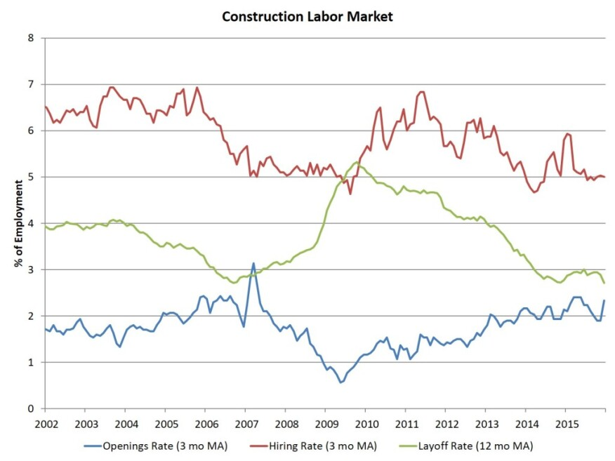 NAHB analysis of BLS Job Openings and Labor Turnover Survey
