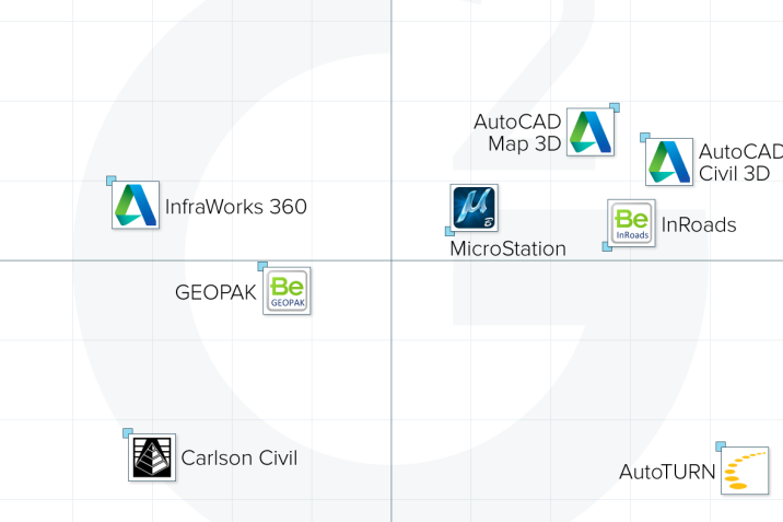 A Crowdsourced Ranking of Civil Engineering Software