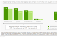 Home Buyers and Sellers Driving Remodeling Activity