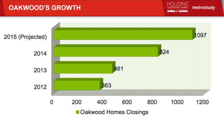 Oakwood Homes growth 2015