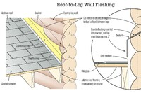 Flashing a Roof to a Log Wall