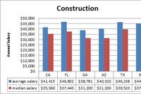 Construction Salaries Remain Flat