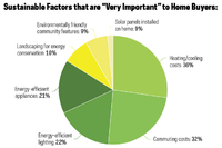 Home Buyers Consider Sustainable Features to Be 'Very Important'