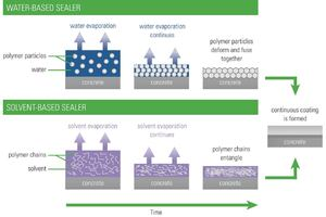 Water- Versus Solvent-Based Sealers