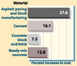 Road material costs on the riseAsphalt and cement prices have gone up 22% over the past two years. With the federal government kicking in just 4.5% annually for road construction, it's increasingly difficult for road projects to be properly funded and completed on time. Source: American Road and Transportation Builders Association