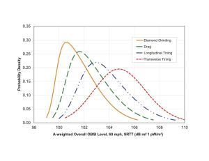 Normal distributions of on-board sound intensity (OBSI) noise levels for conventional concrete pavement textures.
