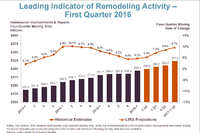 LIRA Predicts Increased Remodeling Spending Through 2017
