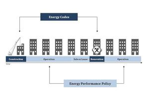 How We Can Get Codes to Address Building Performance