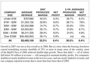 Margin & Net Profit