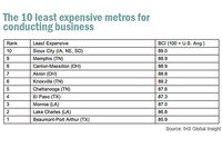 The Cheapest Vs. the Costliest Regions to Run a Firm