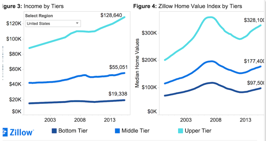 Source: Zillow