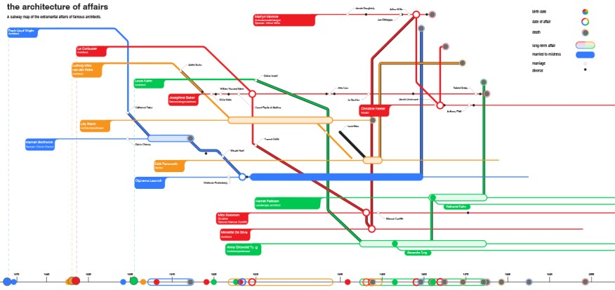 The Architecture of Affairs presents the web of architects' relationships, marriages, affairs, and deaths as a London tube map.