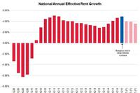First Quarter Rent Growth Highest Since 2006