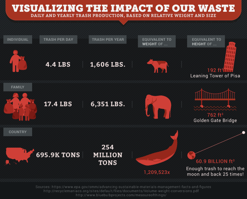 These Maps Show How Much Of The US Is Covered In Landfills - Map of locations available to recycle in the us