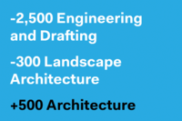 Architecture Adds 500 Jobs in November 2015