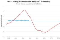 U.S. Leading Markets Index Ticks Up in 3Q