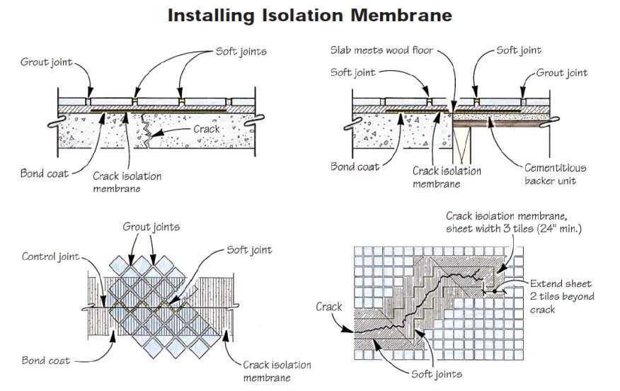 Install an isolation membrane over slab cracks and control joints (top left) and at the juncture of dissimilar materials (top right). Use a movement joint on each side of the crack. In the case of diagonal tiles (bottom left), use a zigzag movement joint. For random cracks (bottom right), movement joints should be located on both sides, following the direction of the crack.