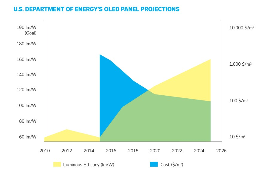 Efficacy and cost targets for OLEDs, assuming a CRI exceeding 80 and a CCT between 2580K and 3710K. The 2010 and 2012 efficacy values were achieved in the laboratory. Subsequent values are for commercial panels. Estimated cost values assume manufacturing by traditional methods.